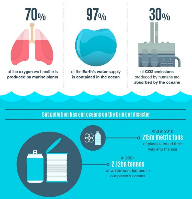 How-ocean-pollution-affects-humans 2